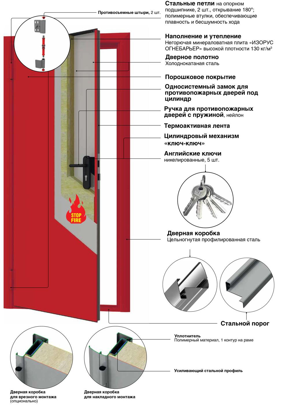 стандарты безопасности при установке входных дверей